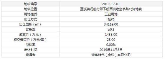 2019年11月8日港华储气(金坛)有限公司以底价竞得常州市1宗工业用地 以28万元/亩成交