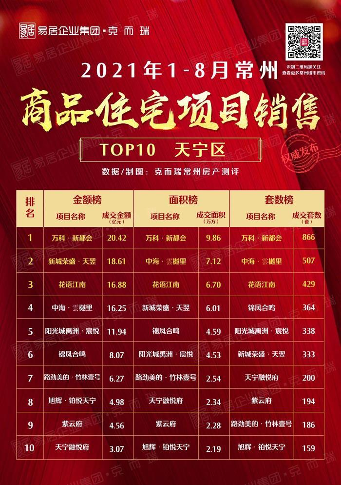 2021年1-8月金坛住宅销售TOP10出炉